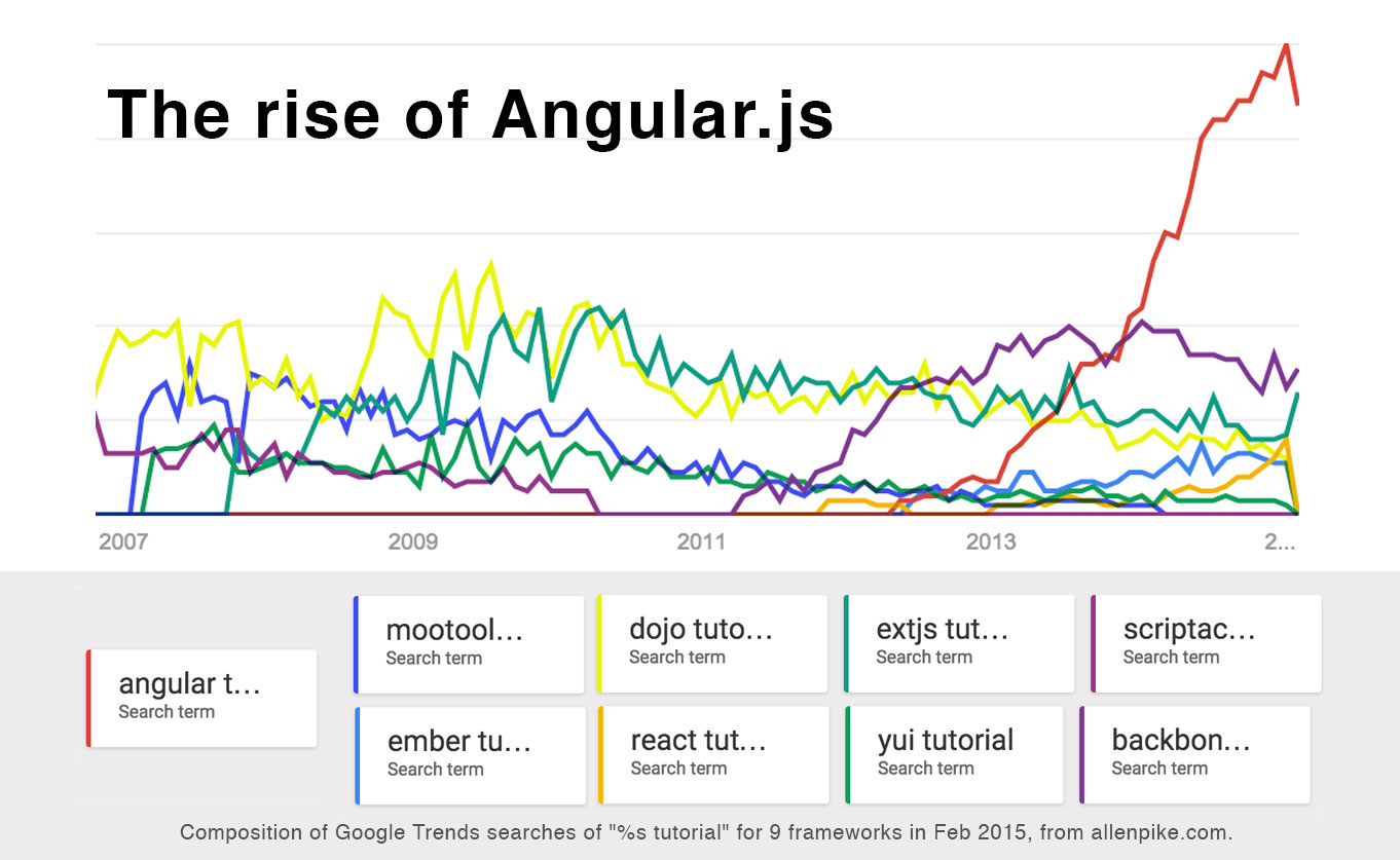 A js framework on every table allen pike composition of google trends searches of s tutorial for 9 frameworks ccuart Images